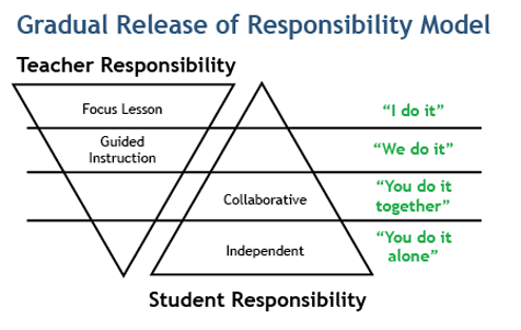 Into the book teacher area resources gradual release of responsibility model poster prior knowledge pronofoot35fo Image collections